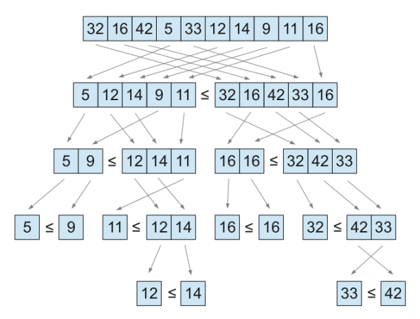 quicksort_ideal