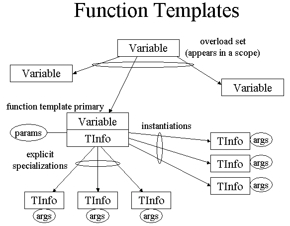 c templates demo bits and pieces of code With what is function template