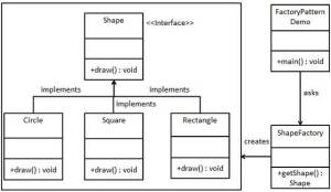 Simple UML of a Shape class factory pattern