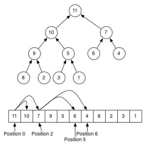 Max-Heap with array representation