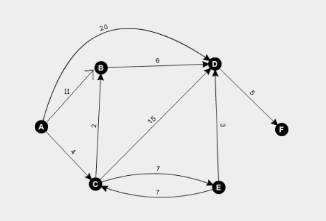 Sample graph I made to perform Dijkstra's algorithm on