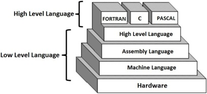 computer-language-and-its-types