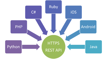 Call upon a REST API online using C# | Bits and Pieces of Code